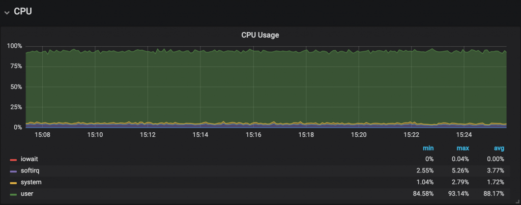 The original issue - CPU usage at almost 100% during application use