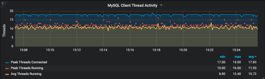 Thread activity graph in PMM for MySQL