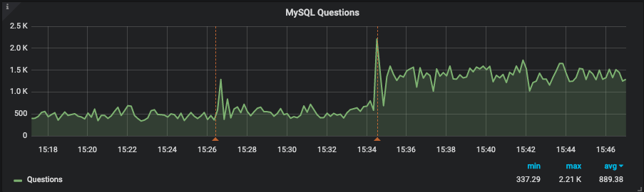 MySQL query throughput after query tuning