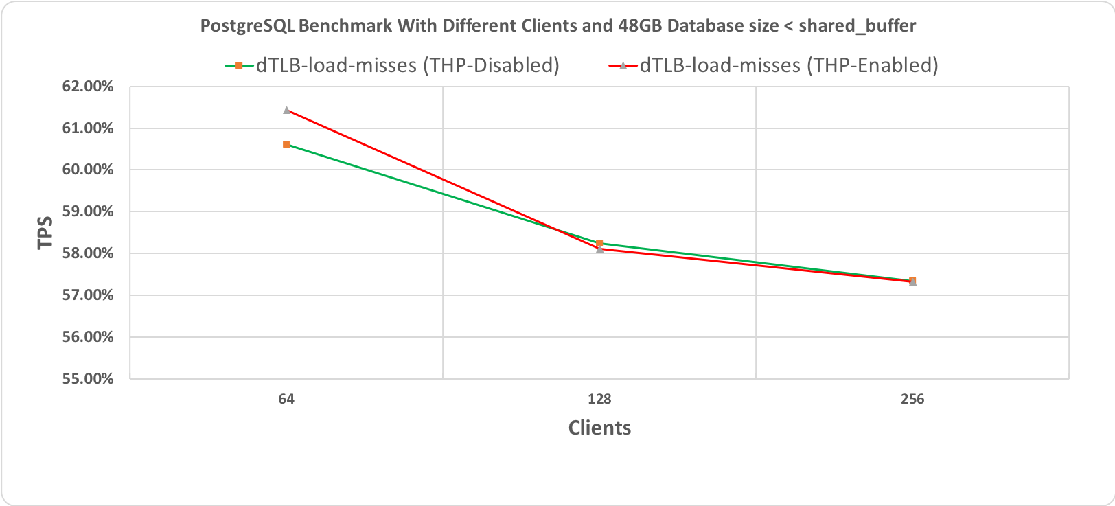 Figure 2.3 PostgreSQL' s Benchmark, 60 minutes execution time where database workload (48GB) < shared_buffer (64GB)