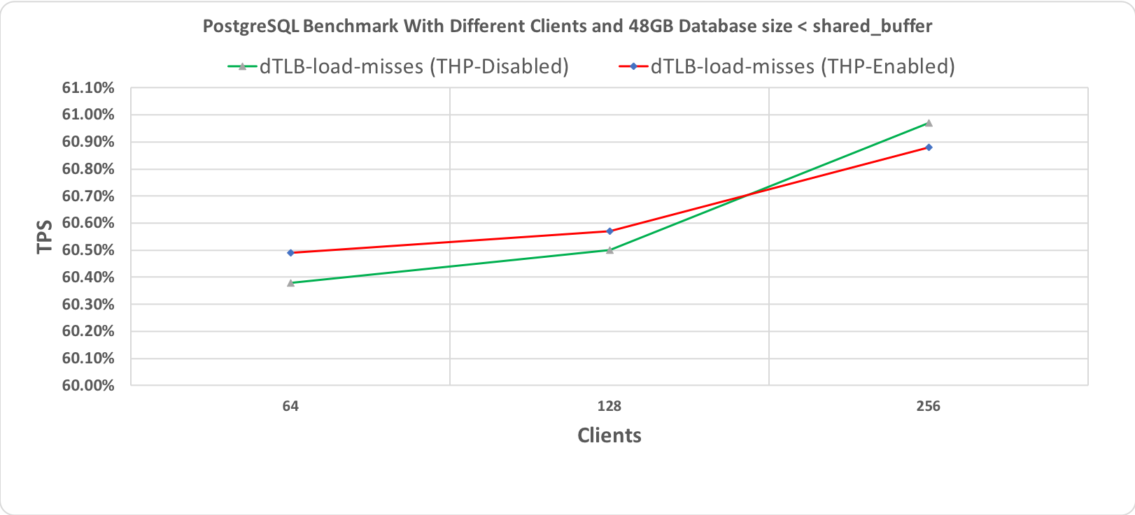 Figure 3.3 PostgreSQL' s Benchmark, 10 minutes execution time where database workload (48GB) < shared_buffer (64GB)