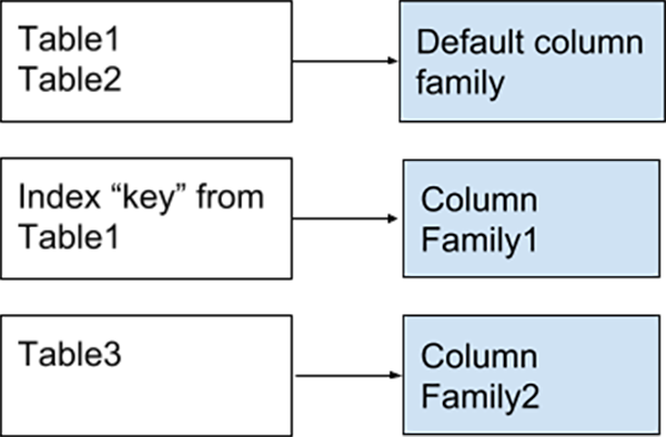 column families myrocks