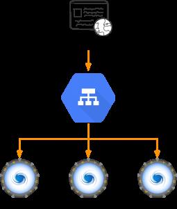 Load Balanced ProxySQL in Google Cloud - DZone Performance