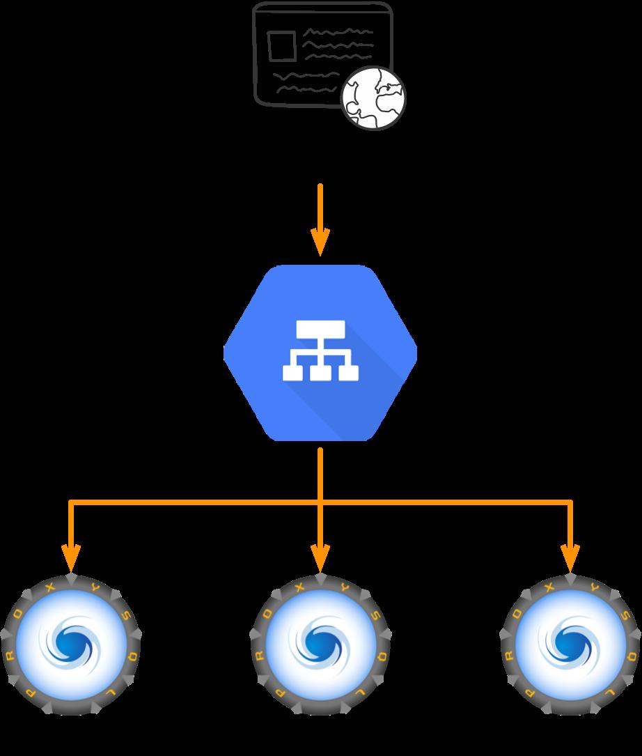Load Balanced ProxySQL in Google Cloud - Percona Database