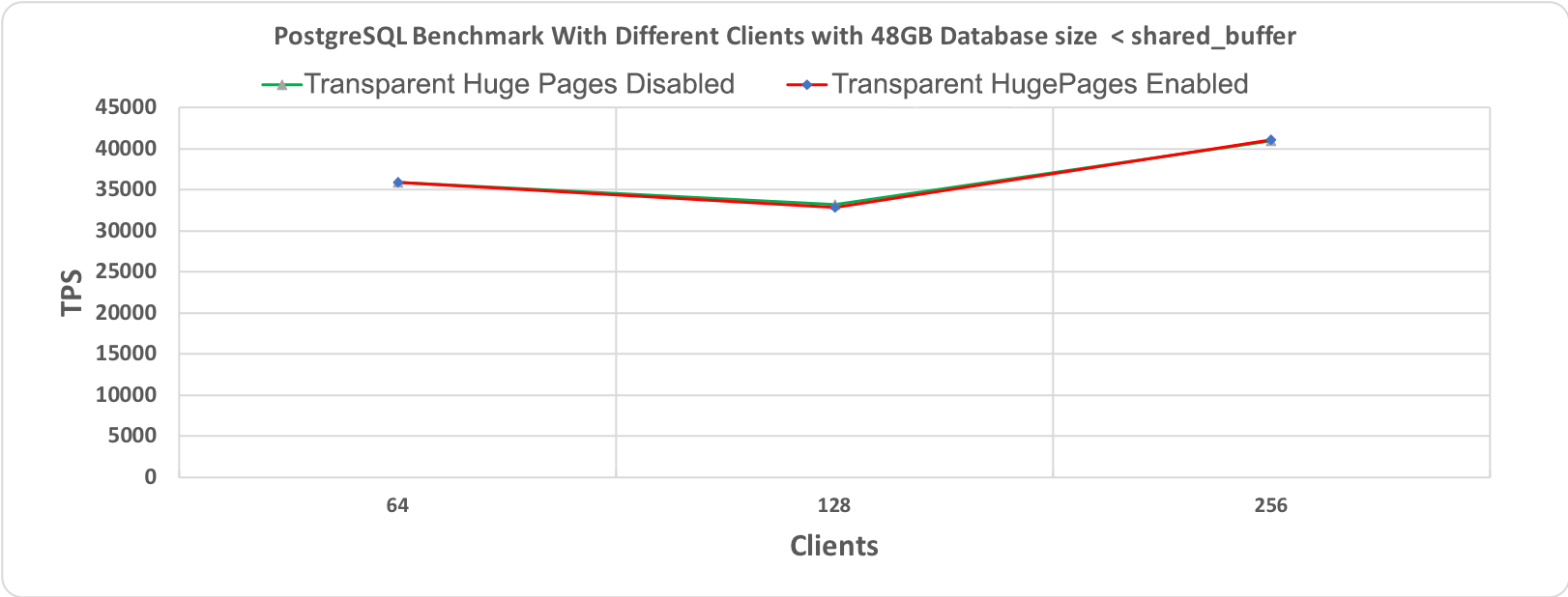 Figure 1.1 PostgreSQL' s Benchmark, 10 minutes execution time where database workload(48GB) < shared_buffer (64GB)