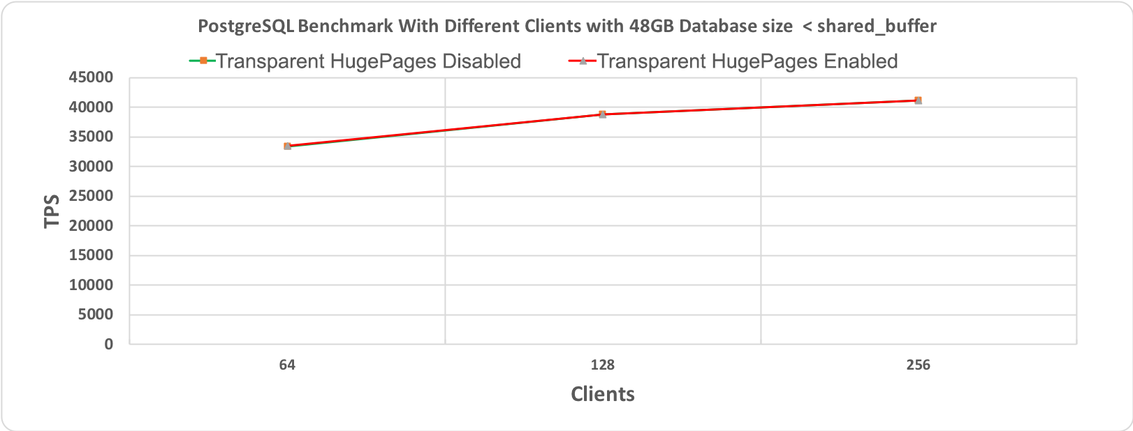 Figure 2.1 PostgreSQL' s Benchmark, 60 minutes execution time where database workload (48GB) < shared_buffer (64GB)