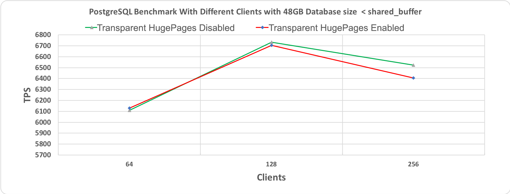Figure 3.1 PostgreSQL' s Benchmark, 10 minutes execution time where database workload (48GB) < shared_buffer (64GB)