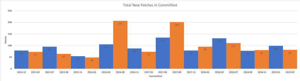 Total new patches in PostgreSQL commitfest by date
