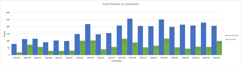 Total patches reviewed during Commitfest versus those committed to PostgreSQL
