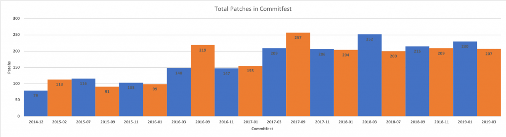 Total patches in PostgreSQL Commitfests including not new