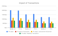 Impact of Transactions on Query Throughput
