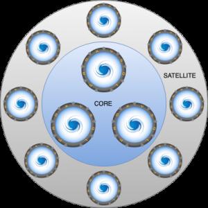 Manage ProxySQL Cluster
