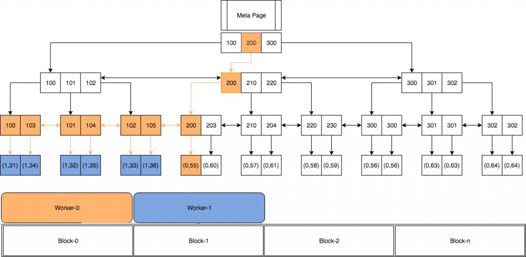 Parallelism in PostgreSQL - Percona Database Performance Blog