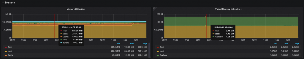 Grafana Dashboards 6