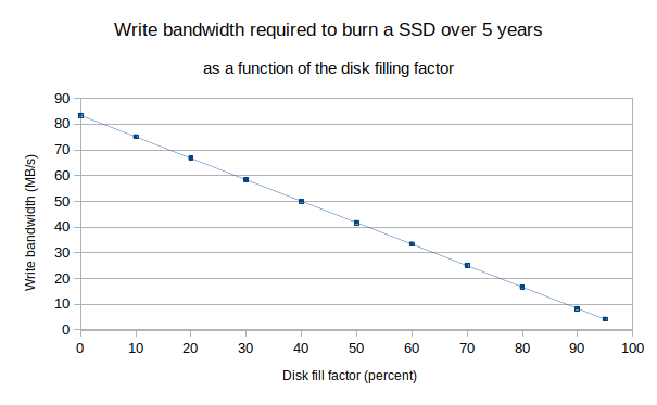 Write bandwidth needed to burn a SSD