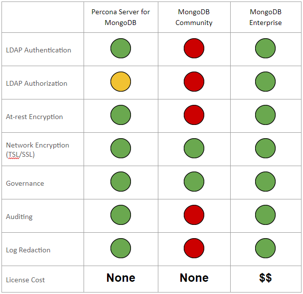 PSMDB and MongoDB Comparison