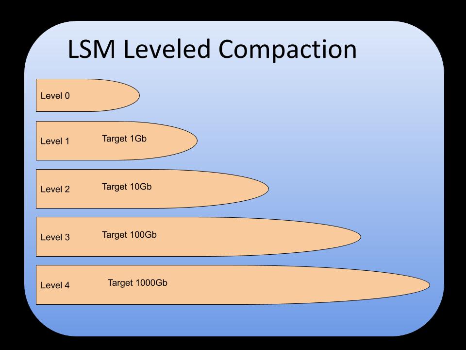 LSM Leveled Compaction