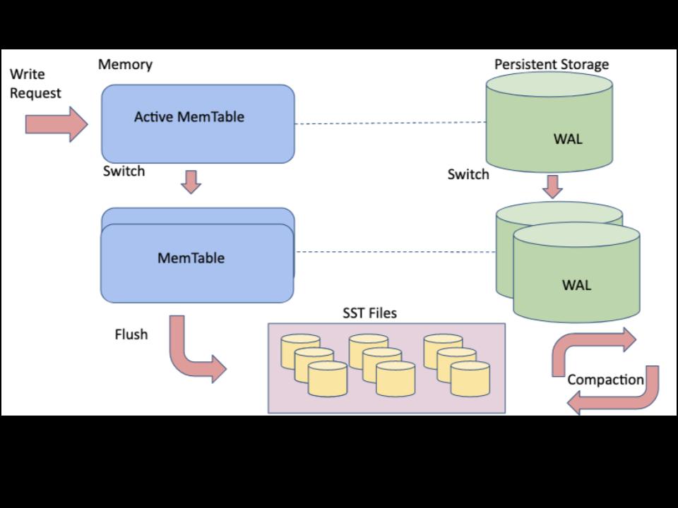 MyRocks in MySQL
