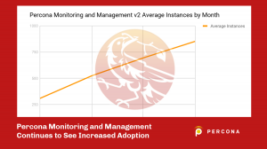 Percona Monitoring and Management Growth