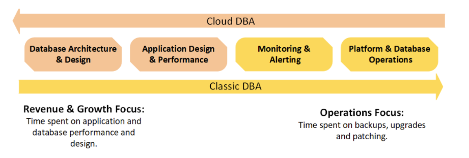 Cloud DBA vs Classic DBA