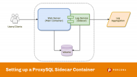 Setting up a ProxySQL Sidecar Container