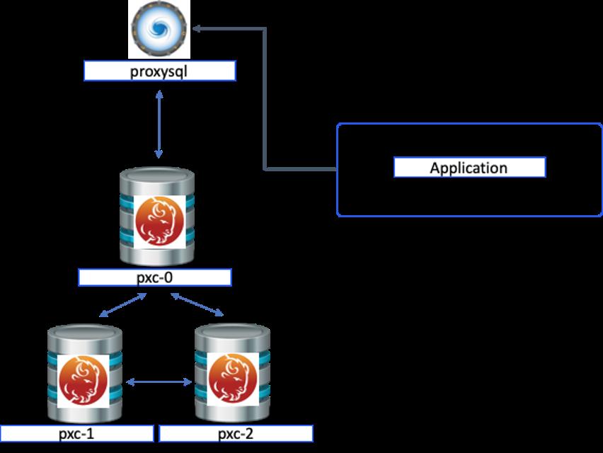 Percona XtraDB Cluster Architecture
