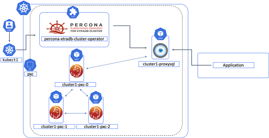 Percona Kubernetes Operator for Percona XtraDB Cluster Architecture
