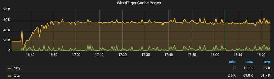 WiredTiger Cache Pages