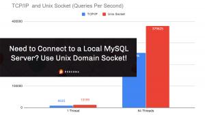 Unix Socket Domain