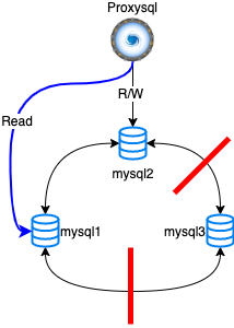 Total Network Isolation