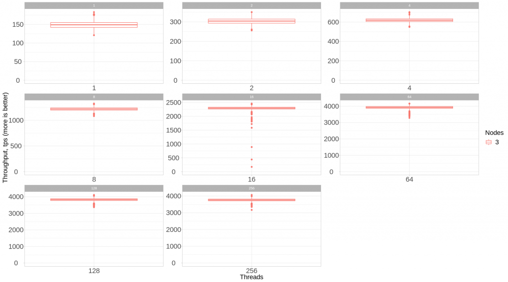 Percona XtraDB Cluster 3 Nodes - Individual Scales