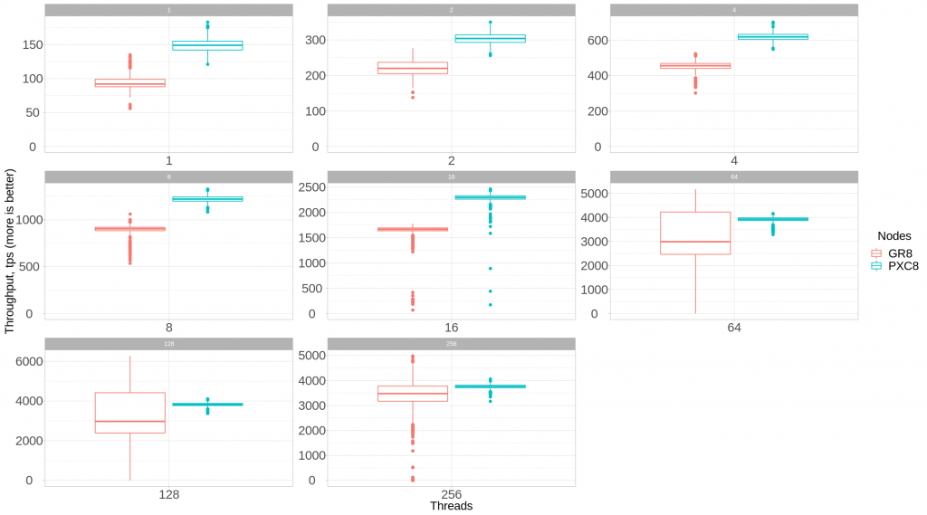 Percona XtraDB Cluster vs Group Replication