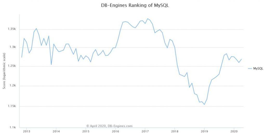 MySQL Database ranking