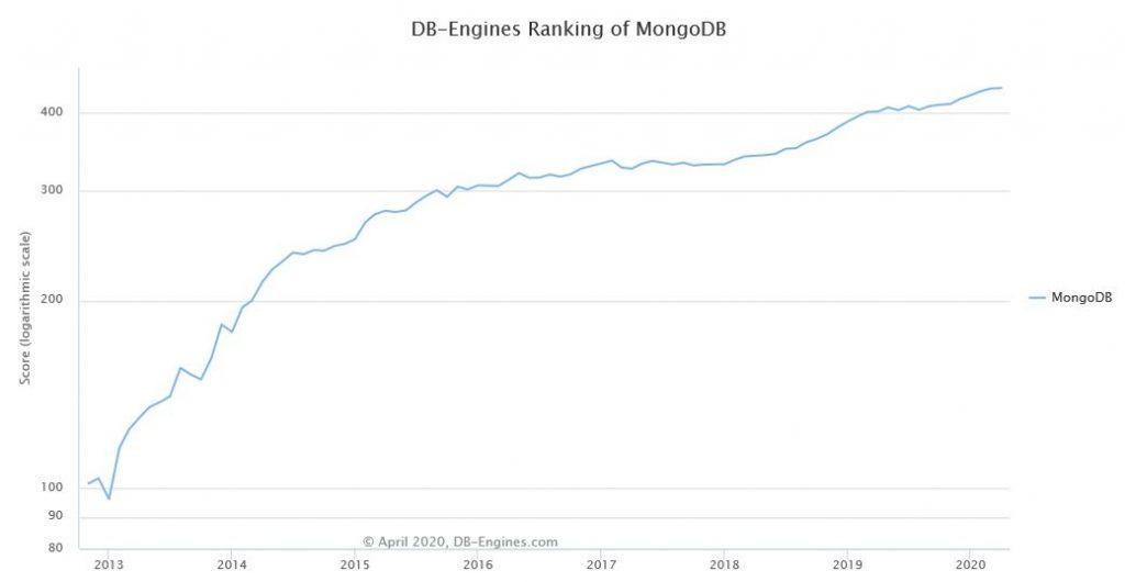 MongoDB database ranking