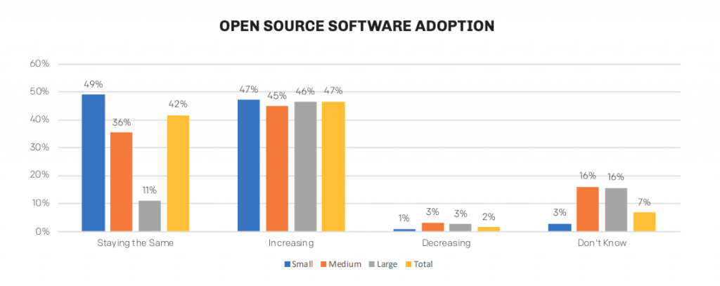 open source software adoption