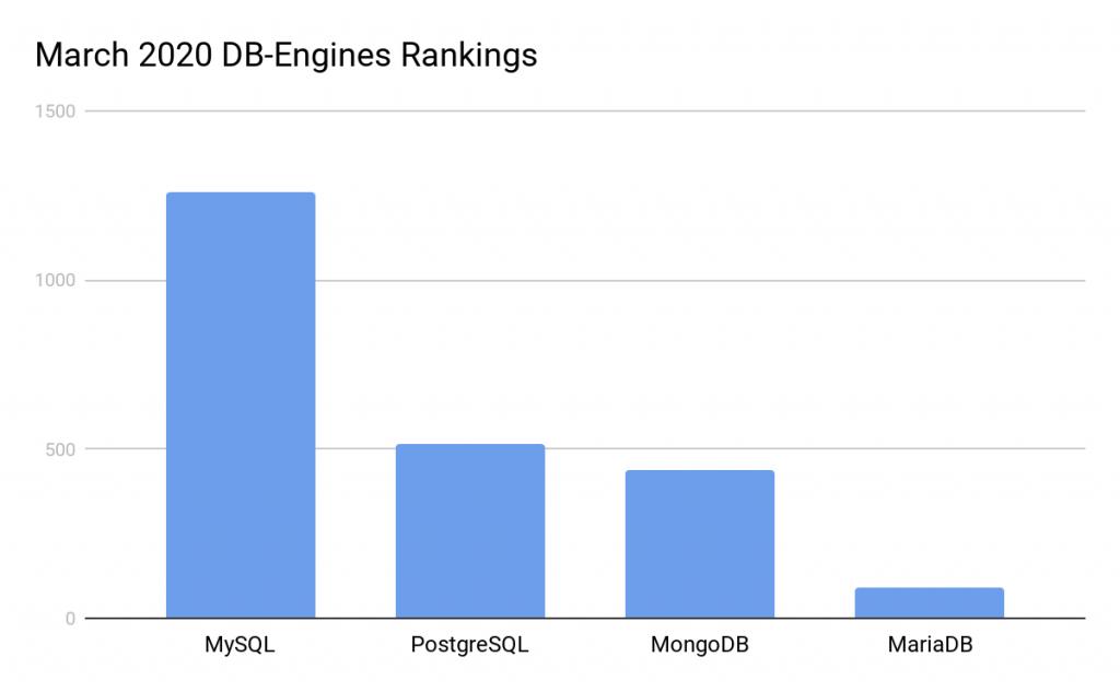 open source database popularity