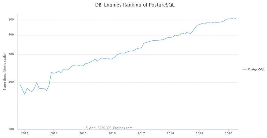 PostgreSQL database ranking