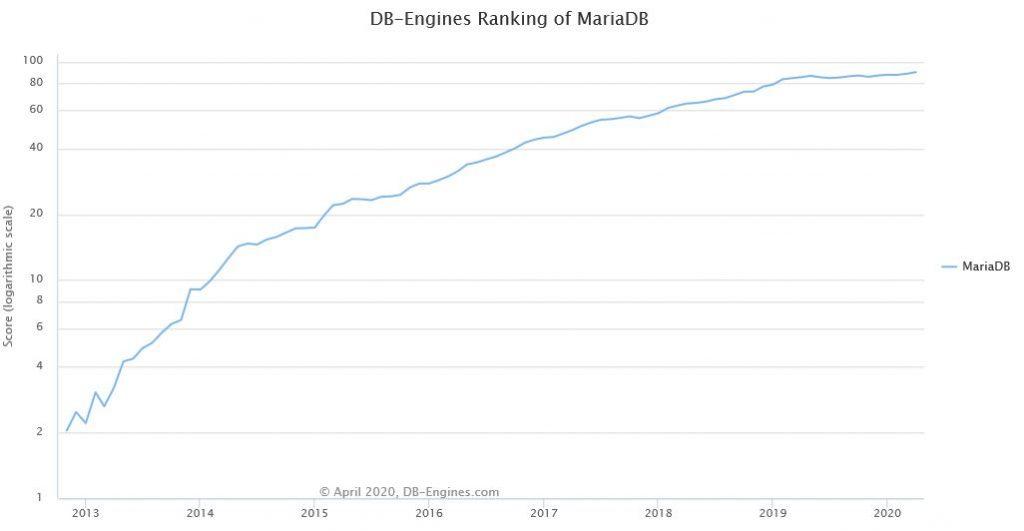 MariaDB database ranking