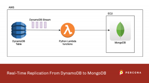 Replication From DynamoDB to MongoDB