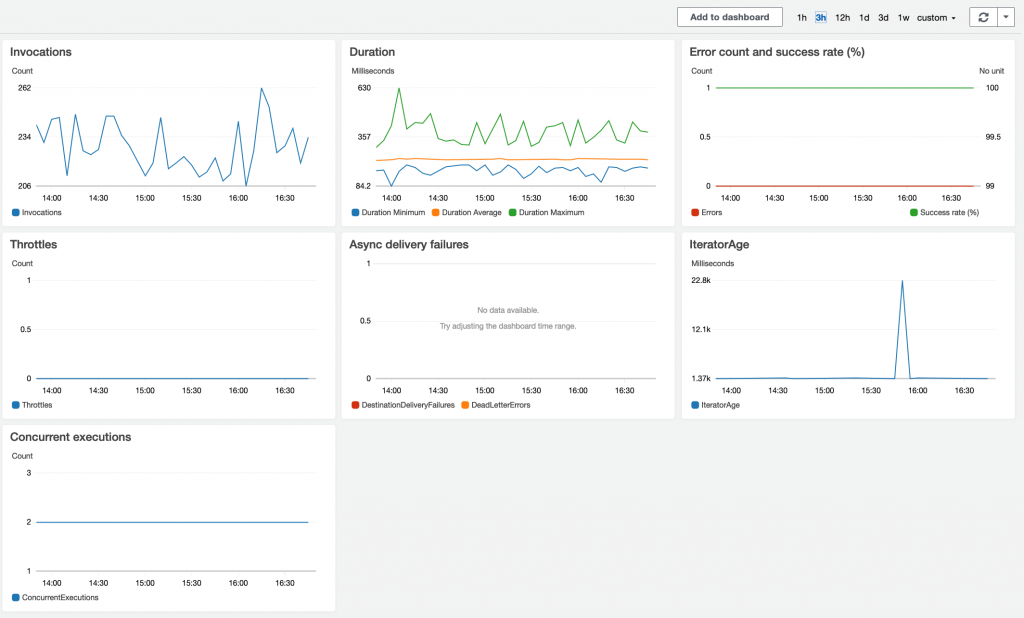Useful Monitoring Graphs