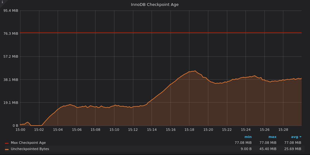 InnoDB checkpoint age