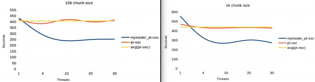 pt-online-schema-change MySQL