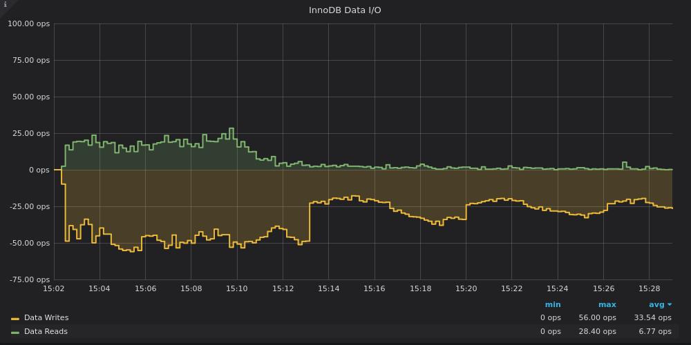 PMM InnoDB IO graph