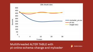 multithreaded alter table