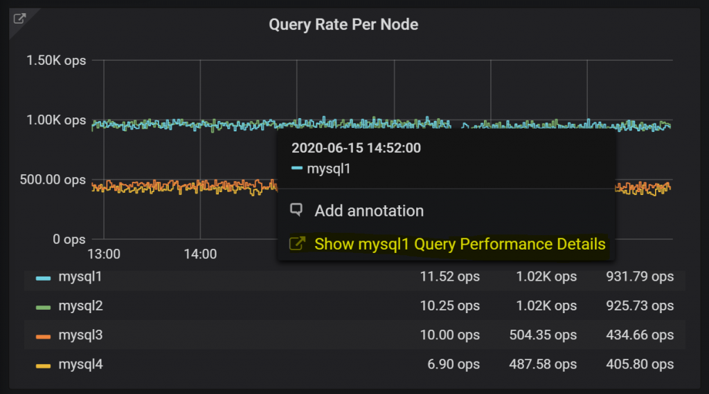 MySQL Query Rate Per Node