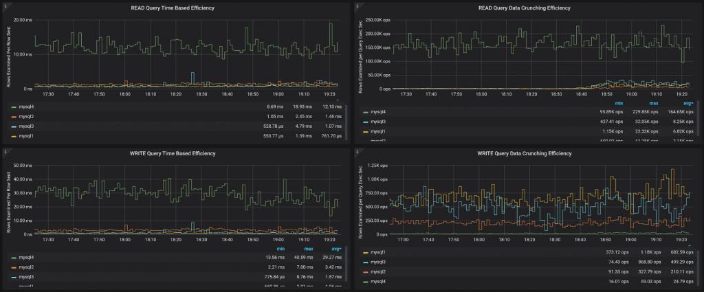 MySQL Metrics