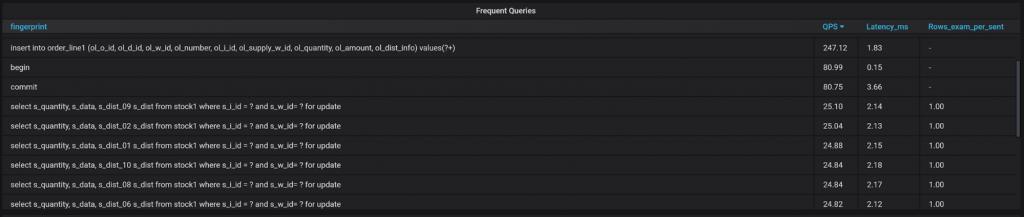 MySQL Queries