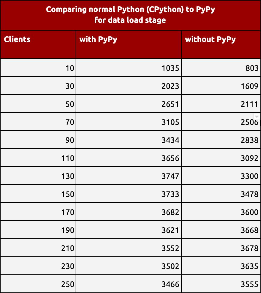 Python TPCC MongoDB Benchmark