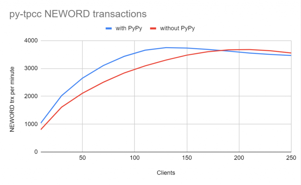 Python TPCC Benchmark