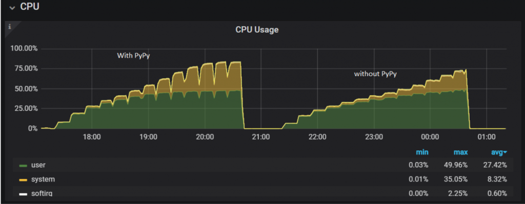 CPU usage on the MongoDB server